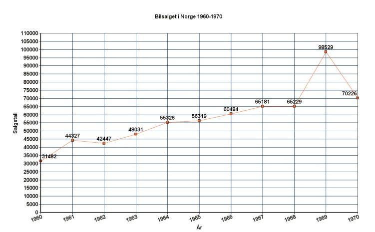 Bilsalg Norge 1960-1970